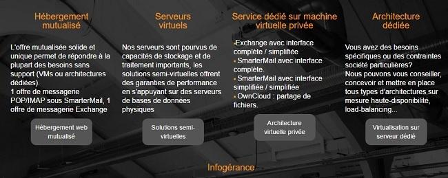 hébergement web mutualisé Lyon