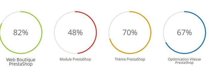 création de site prestashop
